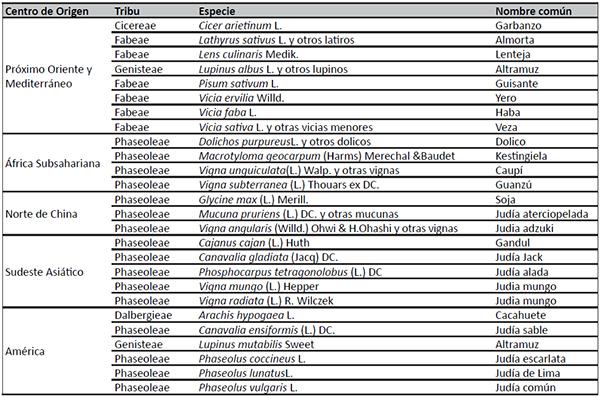 Centros de origen, nombre científico y nombre común de las leguminosas grano