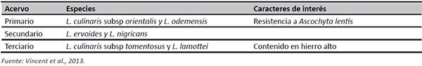 Parientes silvestres de la lenteja asignados a cada uno de los acervos genéticos, y caracteres de interés localizados en estas especies