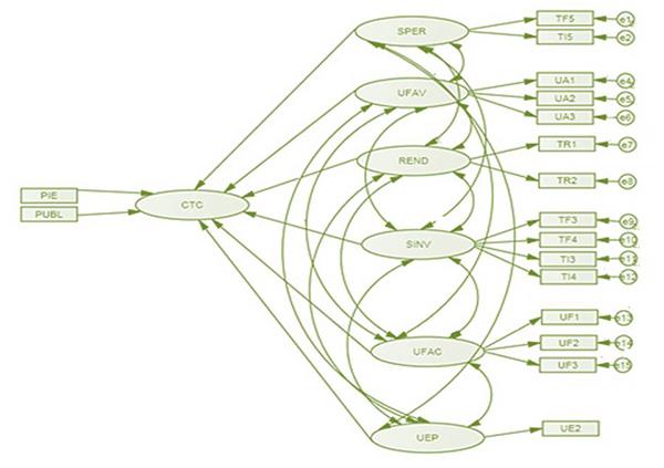 Path-diagram (modelo de medida) propuesto