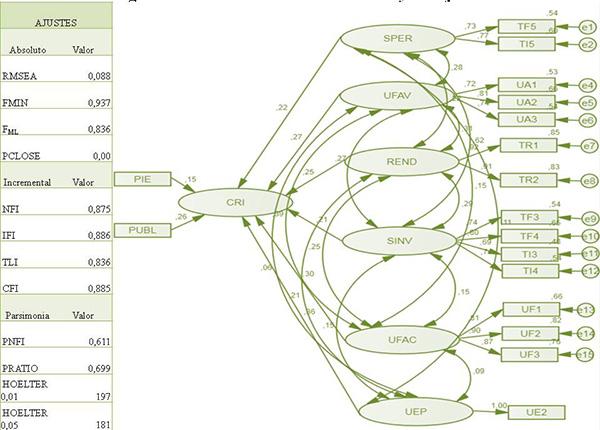 Modelo estructural estimado y sus ajustes