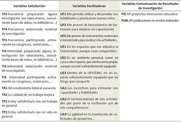 Variables incluidas en el estudio