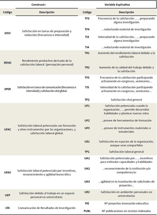 Constructos propuestos y variables que los conforman