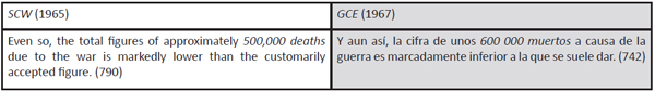 Estimaciones del total de víctimas mortales de la Guerra Civil según Hugh Thomas