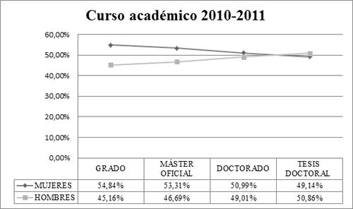 Distribución porcentual del alumnado según el género en las universidades españolas durante el curso académico 2010-2011
