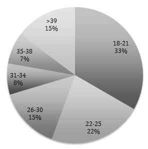 Porcentajes de edades de los participantes