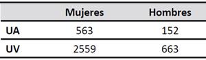 Número de alumnado matriculado en la el Grado de Maestro (Universidad de Alicante y Universitat de València)