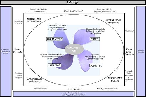 Modelo de las cuatro dimensiones