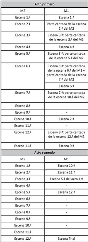 Correspondencia entre las escenas del M1 y del M2