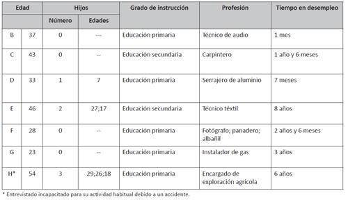 Características socioeconómicas de los hombres participantes en el grupo focal 2 (hombres en paro)