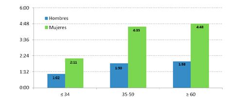 Distribución del tiempo de trabajo doméstico y de cuidados entre mujeres y hombres por grupos de edad (hh:mm). Comunidad Autónoma del País Vasco, 2008
