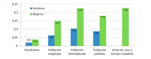 Distribución del tiempo de trabajo doméstico y de cuidados de mujeres y hombres según la participación en el mercado laboral (hh:mm). Comunidad Autónoma del País Vasco, 2003