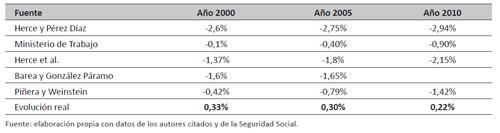 Déficits previstos de las pensiones públicas y evolución real de sus finanzas (expresados en porcentajes del PIB)