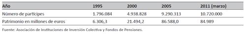Evolución de los planes privados de pensiones en España (1995-2011)