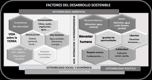 Factores que hay que considerar en el desarrollo sostenible y relaciones con los diferentes aspectos de la sostenibilidad