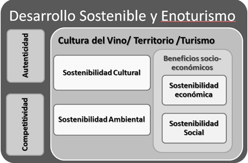 Factores que relacionan el enoturismo con los diferentes aspectos de la sostenibilidad y del desarrollo sostenible.