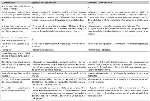 Compromisos de los Gestores del Territorio y de las Empresas que se adhieren a la Carta Europea del Enoturismo