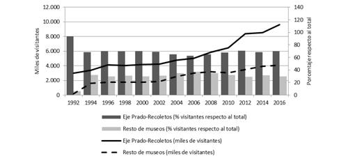 Número de visitantes a museos del eje Prado-Recoletos y del resto de la ciudad de Madrid