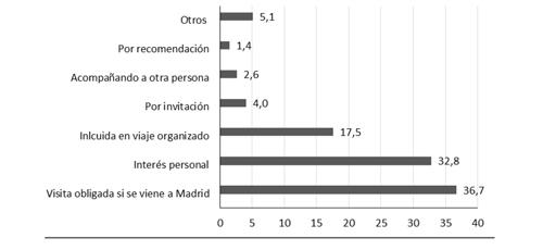 Motivos de la visita al Museo del Prado en 2015