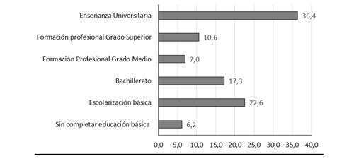 Visitantes de museos por nivel de estudios en 2015