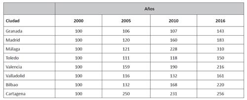 Evolución de viajeros respecto al índice 100 en 2000