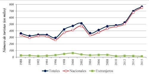 Llegada de turistas nacionales y extranjeros a la ciudad de Guanajuato, 1988-2015