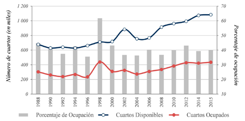 Cuartos disponibles, ocupados y porcentaje de ocupación en la ciudad de Guanajuato, 1988-2015