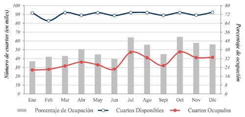 Cuartos disponibles, ocupados y porcentaje de ocupación en la ciudad de Guanajuato en 2015