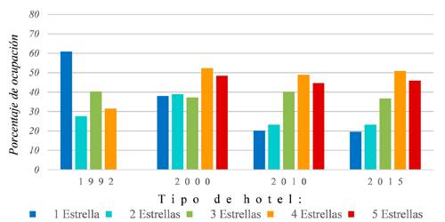 Porcentaje de ocupación, según categoría del hotel, en la ciudad de Guanajuato, 1992-2015