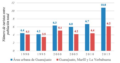 Capacidad de carga de turistas de la ciudad de Guanajuato, 1990-2015