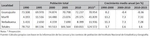 Población y crecimiento de la ciudad de Guanajuato y áreas urbanas conurbadas, 1990-2015