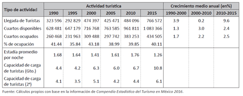 Indicadores de actividad turística de la ciudad de Guanajuato, 1990-2015