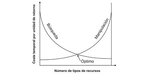 Representación gráfica de la teoría del forrajeo óptimo (TFO). Las dos curvas indican diferencias de coste en el tiempo de búsqueda y manipulación de alimentos, así como la dieta óptima correspondiente al punto de corte de ambas funciones