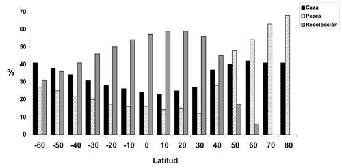 Tendencias latitudinales en el uso de la caza, la pesca y la recolección como medios de subsistencia