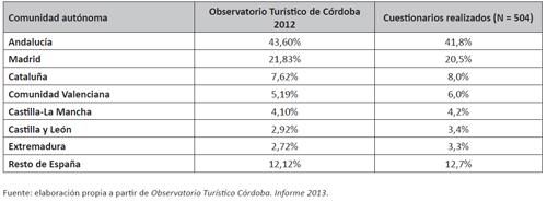 Distribución porcentual por comunidades autónomas