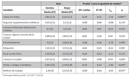 Motivación para visitar distintos atractivos de la ciudad de Córdoba. Comparación entre hombres y mujeres