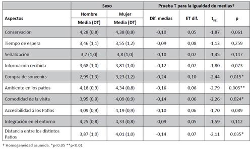 Valoración de diferentes aspectos de la Fiesta de los Patios. Comparación entre hombres y mujeres