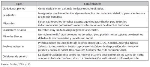 Jerarquías de ciudadanía en los estados-nación
