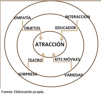 Esquema circular de factores y recursos para la actractividad de las estrategias educativas patrimoniales