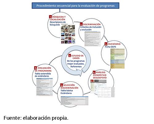 Sistema de filtros: procedimiento secuencial de selección de programas desde el inventario hasta el estudio de casos