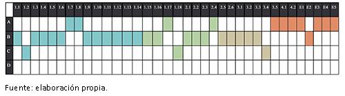 Tabla de estándares de un programa tipo B-C general + A específico