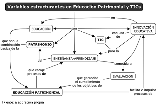 Variables estructurantes en educación patrimonial y TIC