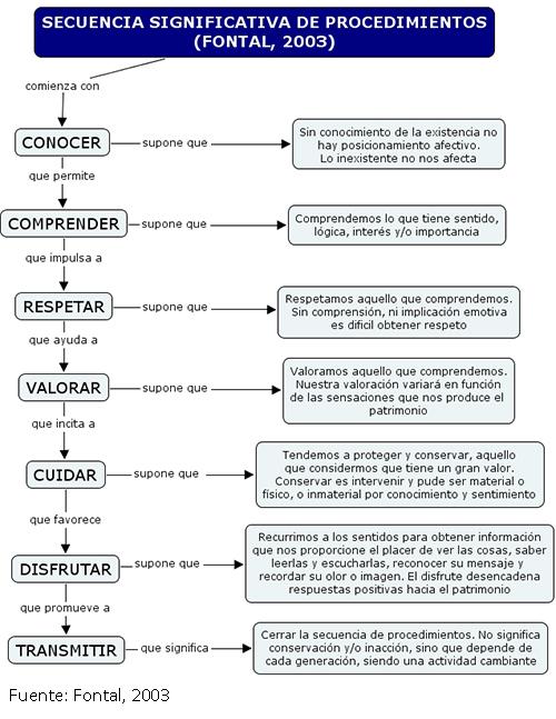 Secuencia significativa de procedimientos para la educación patrimonial