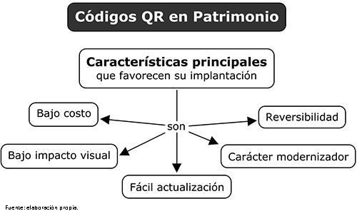 Características principales que han favorecido la implantación de códigos QR en espacios patrimoniales