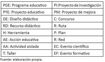 Categorización y codificación de tipologías educativas de programas de educación patrimonial en el OEPE