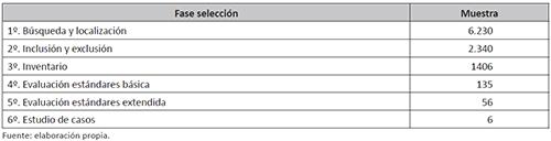 Descripción cuantitativa de la muestra según fases de selección