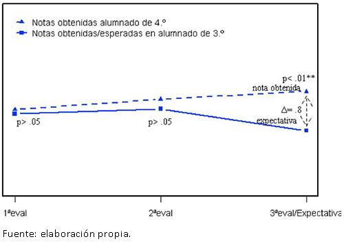 Análisis de discrepancia entre la expectativa sobre la nota a obtener y la obtenida según el criterio de información (denotamos con Δ la estimación puntual de la diferencia).