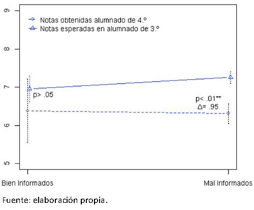 Relación entre notas, expectativas de notas y criterios de información en la 3.ª evaluación del curso 3.º