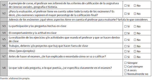 Preguntas del cuestionario relacionadas con la información que el alumnado recibe sobre los criterios de evaluación