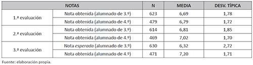 Nota media obtenida en ciencias sociales en 3.º de ESO