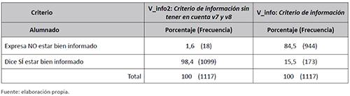 Criterio de información. Variable de información